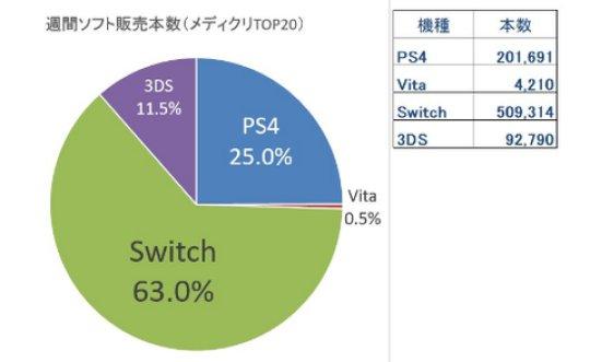 SWIスーパーマリオオデッセイの発売週のグラフ。