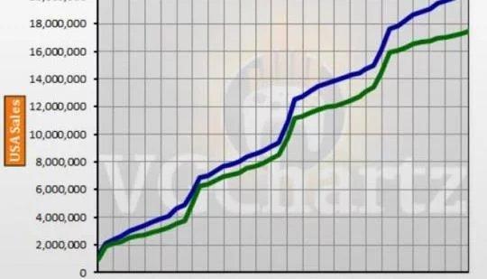 北米ホリデーセールでPS4 vs Xbox One売り上げ比較で両方ともほぼ拮抗!