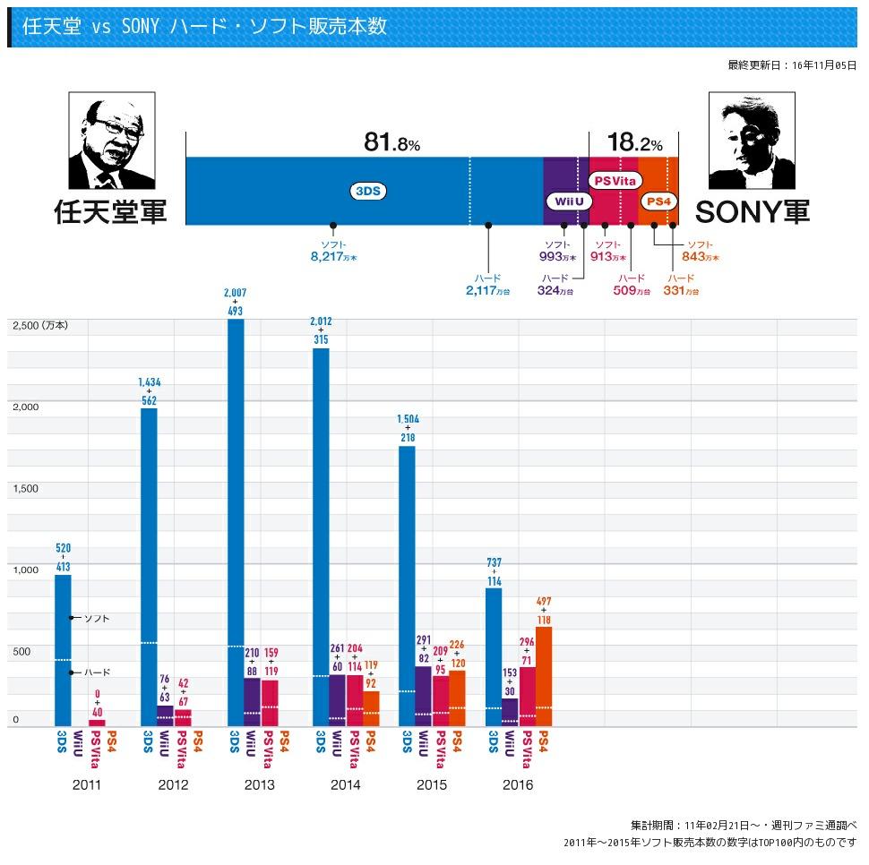 ニシくんがまた新たな売り上げ比較サイトを制作し怪しげな任天堂軍大勝利グラフを作成