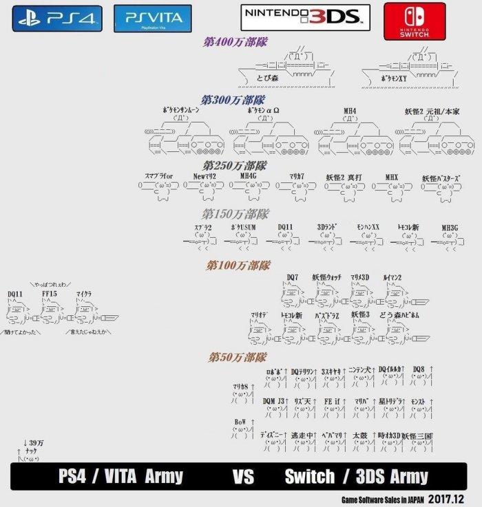 ソニーvs任天堂戦力比較