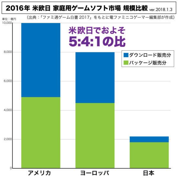 ファミ通が『日本が世界で戦えない』のデータを訂正!訂正前のほうが正しかったことが判明…