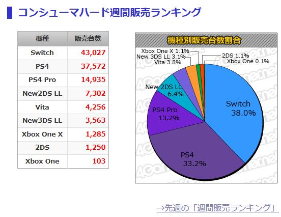 「マリオ+ラビッツ キングダムバトル」6万6000本,「銀魂乱舞」合計6万1000本の「ゲームソフト週週間販売ランキング+」_HARD