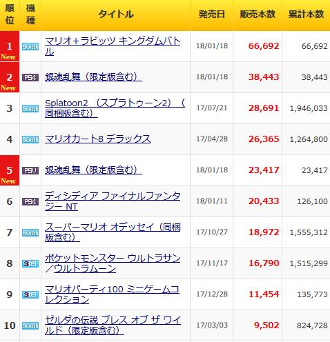「マリオ+ラビッツ キングダムバトル」6万6000本,「銀魂乱舞」合計6万1000本の「ゲームソフト週週間販売ランキング+」