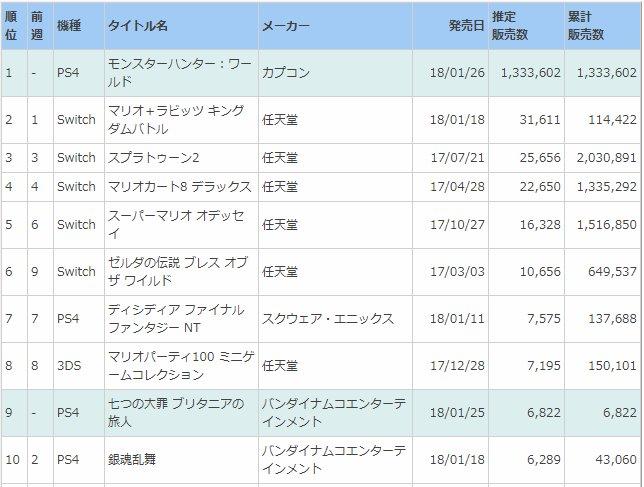 『モンハンワールド』がモンハン史上最高売上の初週192万本で確定wwwww