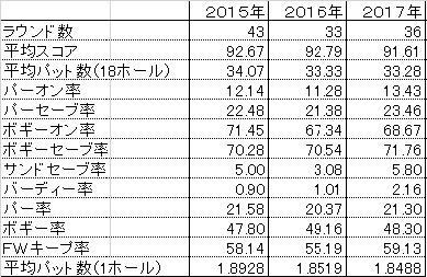 スコア3年比較(2015~2017)