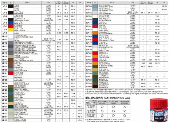 タミヤカラー「ラッカー塗料」互換表