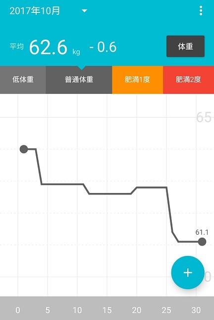 体重201710