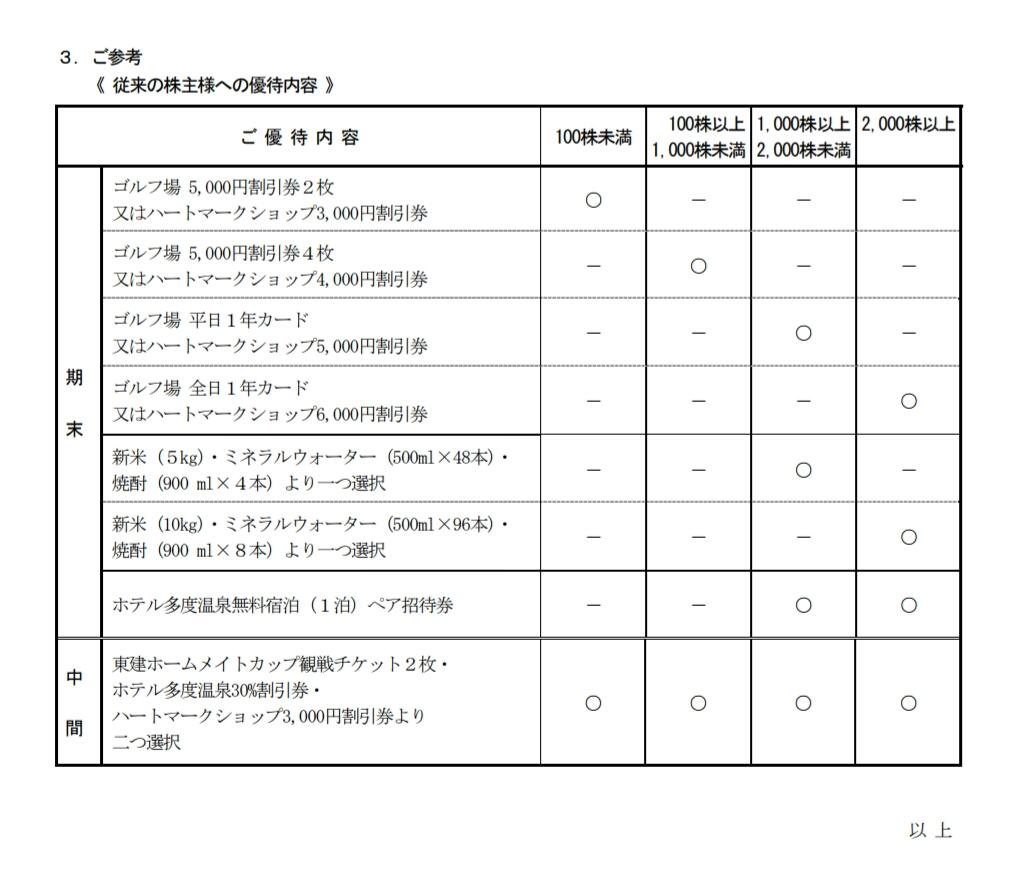 201712東建コーポレーション優待改悪 (1)