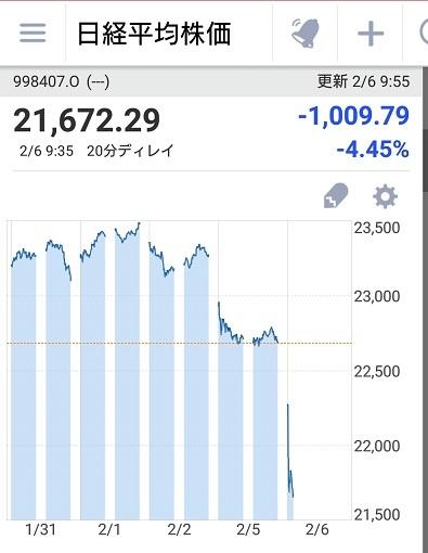 2018年2月6日日経平均株価