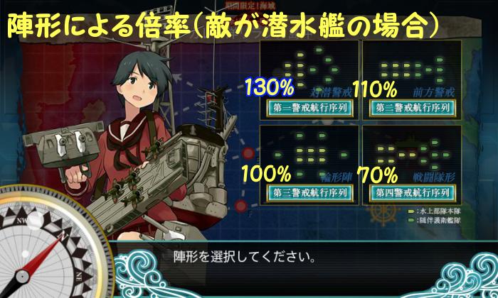 連合艦隊陣形倍率潜水艦
