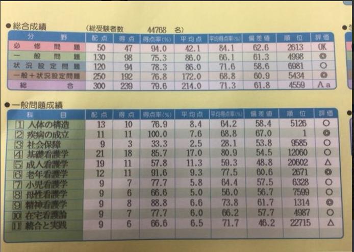 東京アカデミー 模試 結果 画像