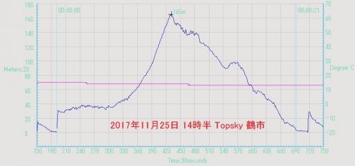 17112502_Topskyturu.jpg