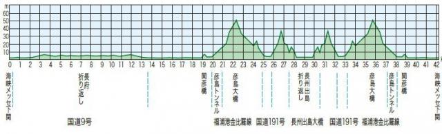 下関海響マラソン2017高低