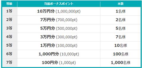宝くじキャンペーン2