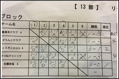 13部結果表