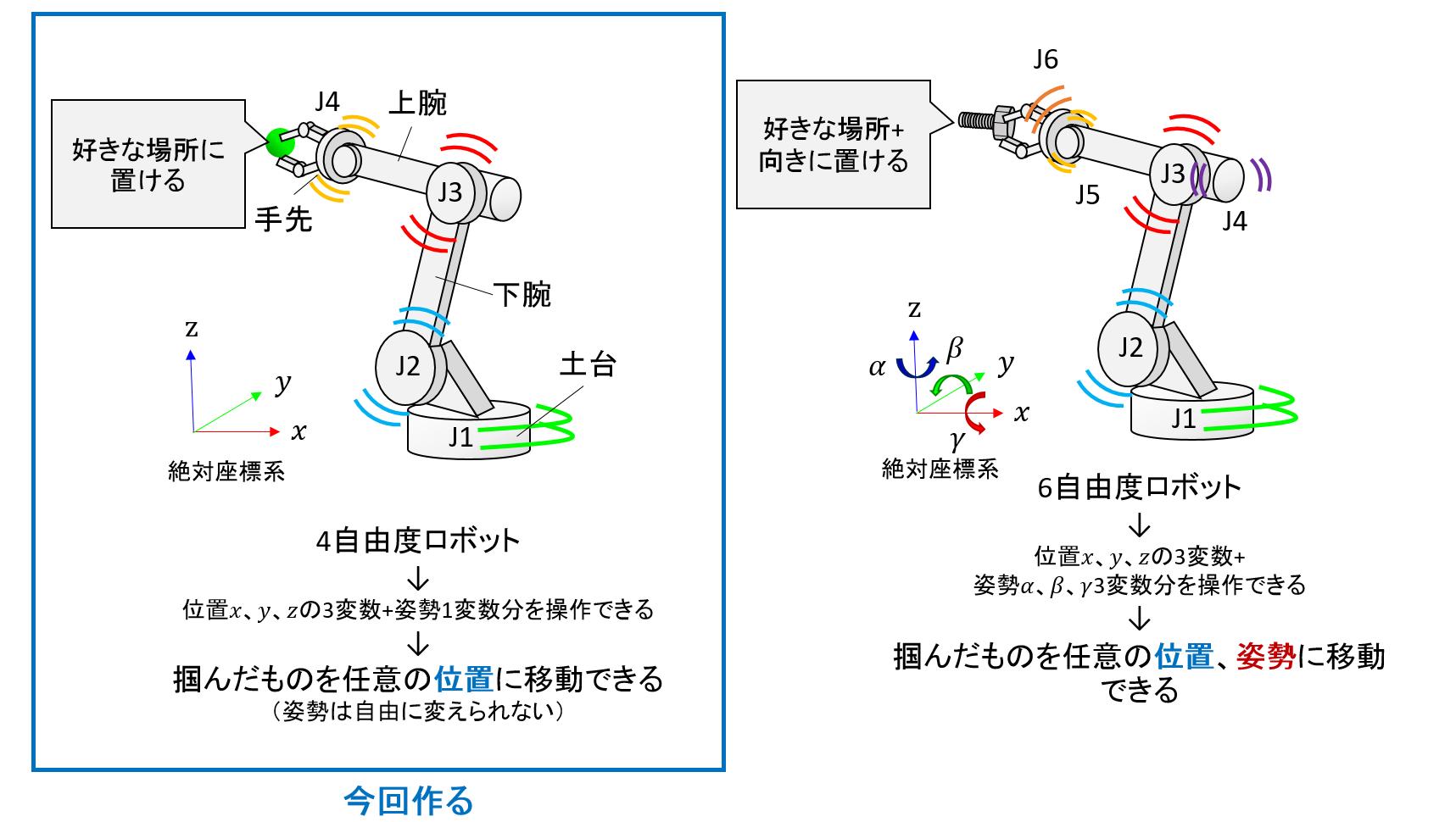 順運動学を使ったロボット描画① -製作するロボットの構造説明 ...