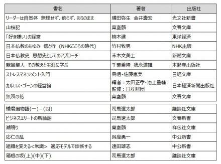 2017読書記録