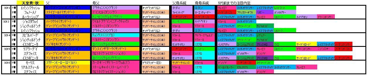 天皇賞・秋血統