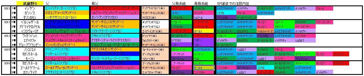 武蔵野S血統