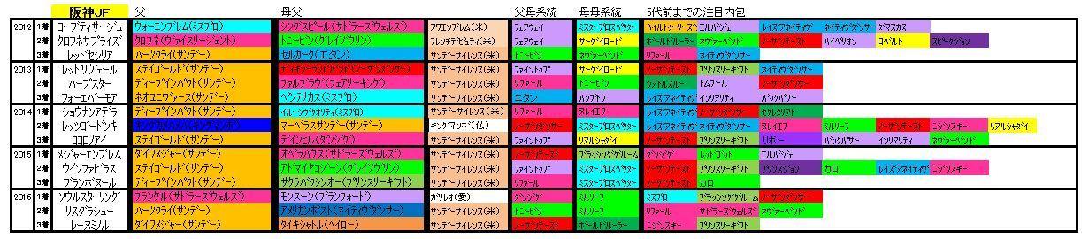 阪神JF血統
