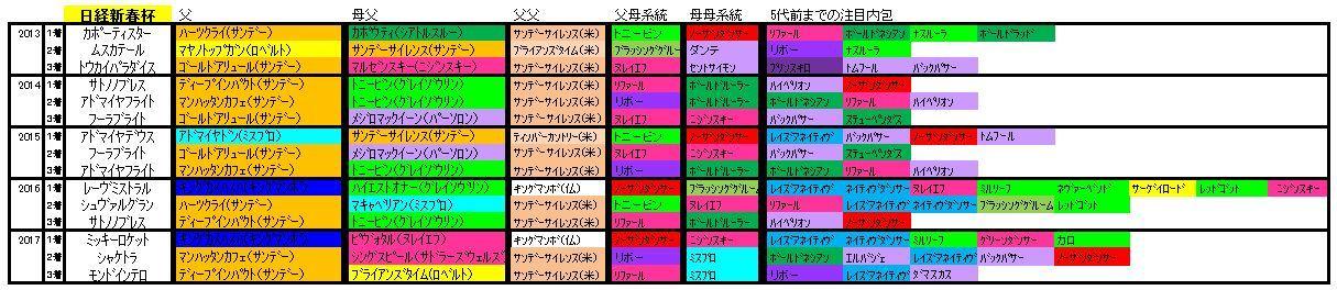 日経新春杯血統