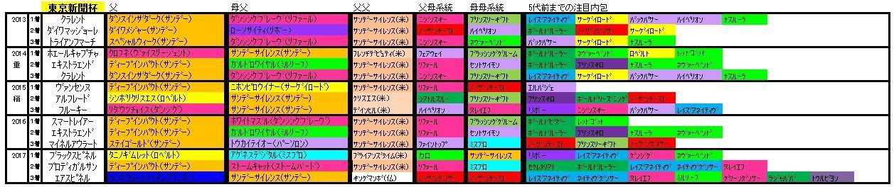 東京新聞杯血統