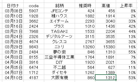 株式情報_2017-5-11_12-12-18_No-00