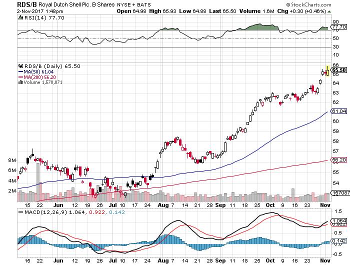 RDSB株価20171102