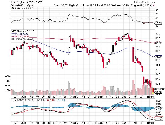 T株価20171106