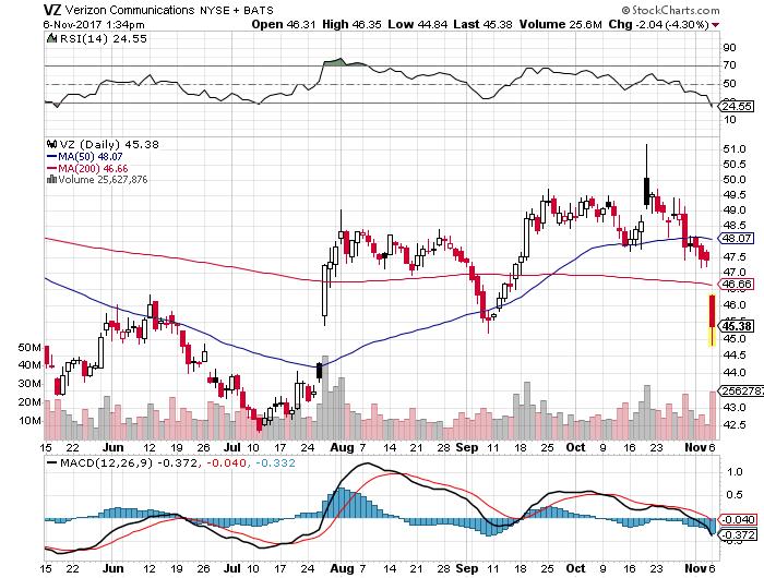 VZ株価20171106