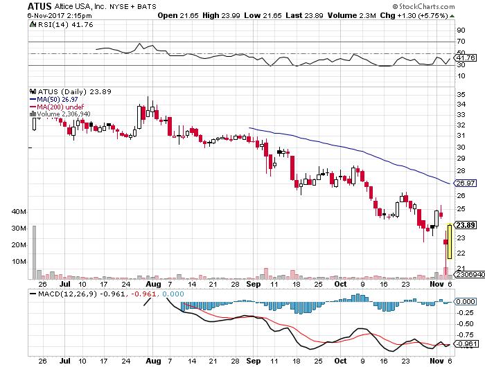 ATUS株価20171106