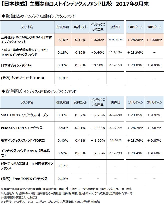 日本株式クラスの主要なインデックスファンドについて、2017年9月末で比較
