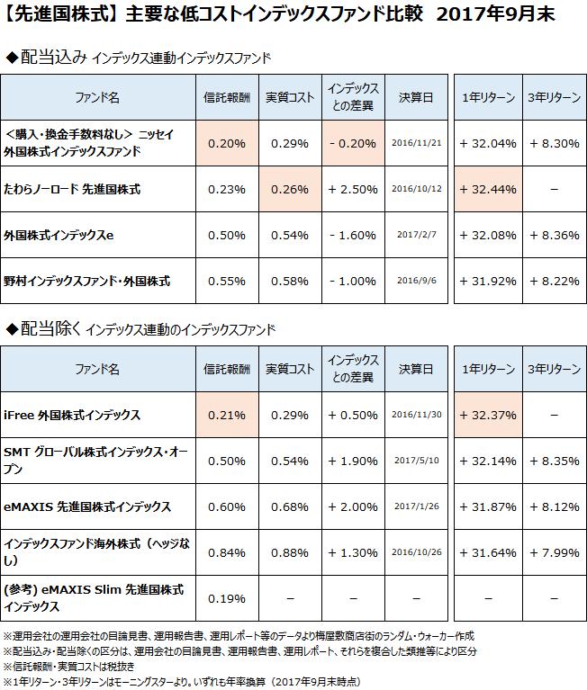 先進国株式クラスの主要なインデックスファンドについて、2017年9月末で比較