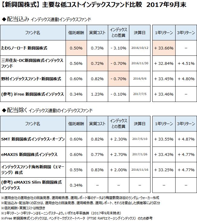 新興国株式クラスの主要なインデックスファンドについて、2017年9月末で比較