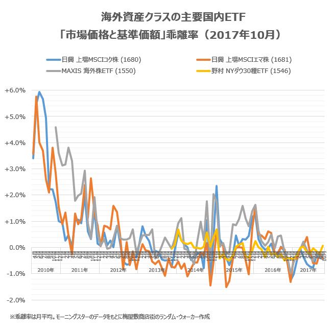 海外資産クラスの主要銘柄の乖離率について、2017年10月の状況をチェック