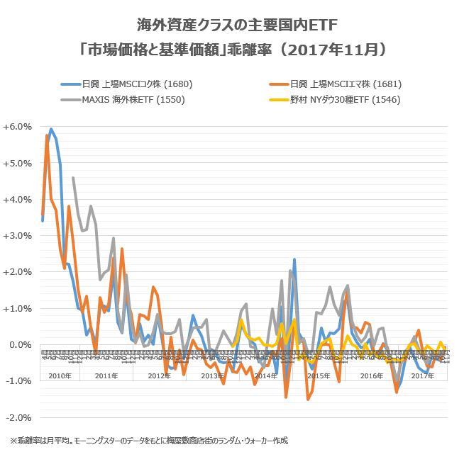 海外資産クラスの主要銘柄の乖離率について、2017年11月の状況