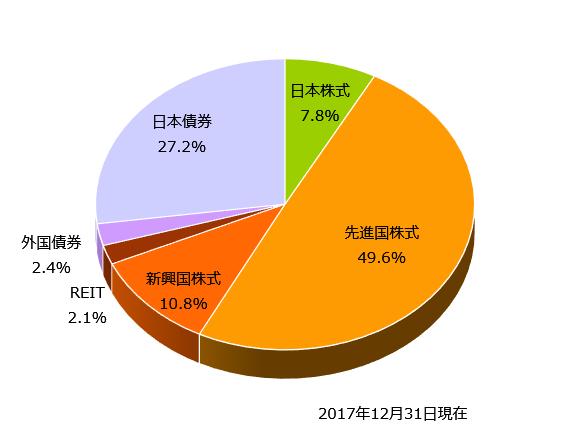2017年12月末の資産配分(アセットアロケーション)