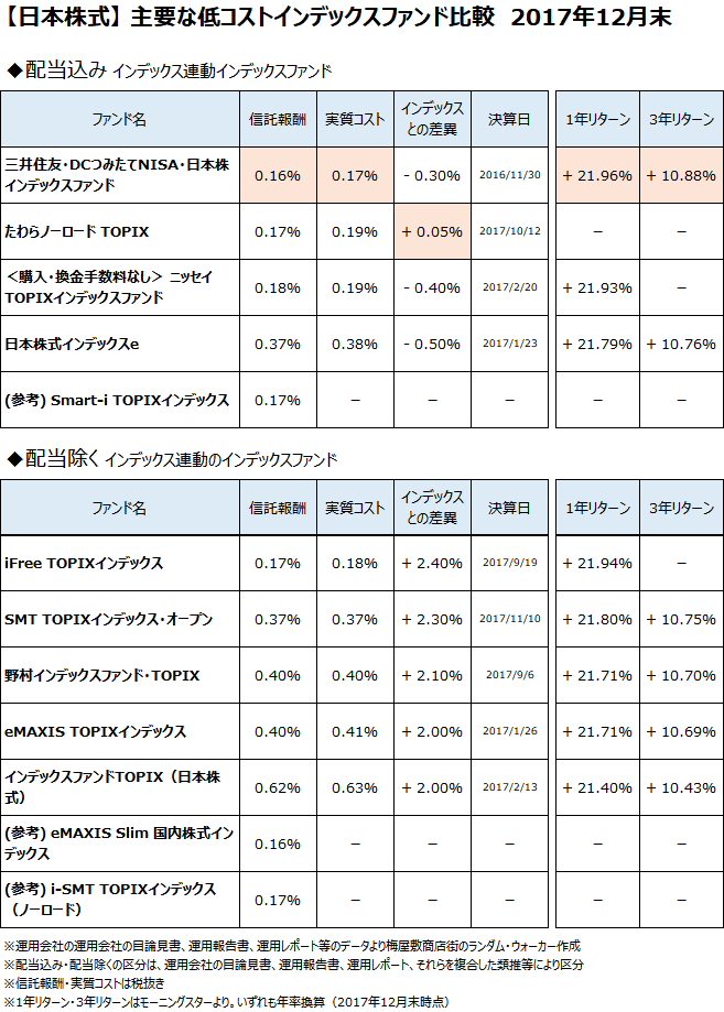 日本株式クラスの主要なインデックスファンドについて、2017年12月末で比較