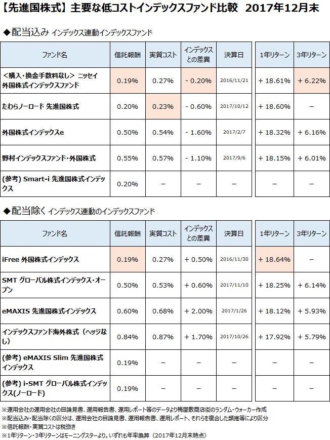 先進国株式クラスの主要なインデックスファンドについて、2017年12月末で比較