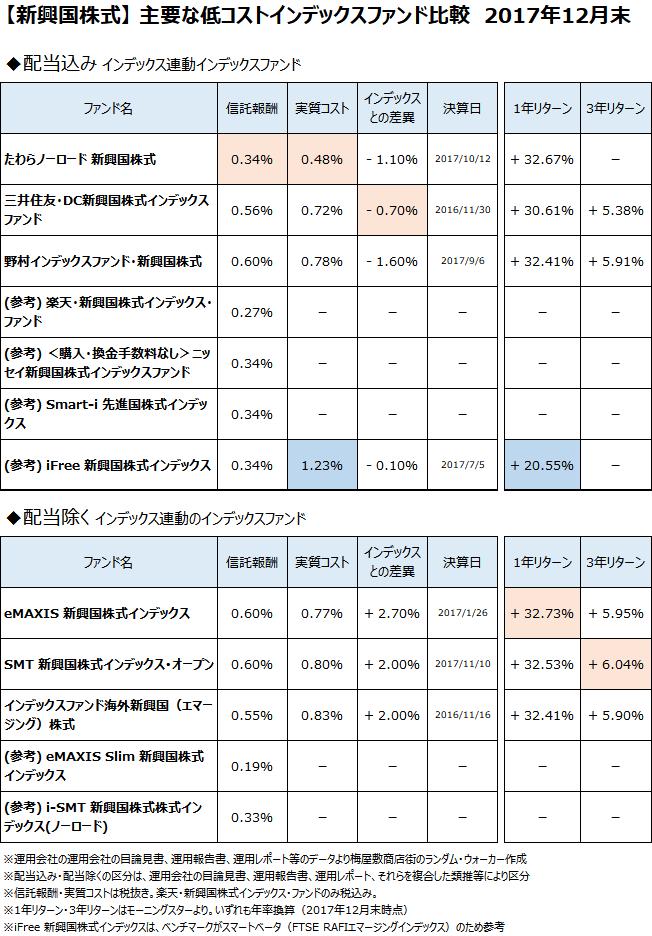 新興国株式クラスの主要なインデックスファンドについて、2017年12月末で比較