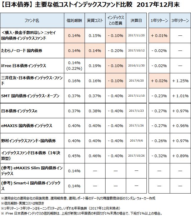 日本債券クラスの主要なインデックスファンドについて、2017年12月末で比較