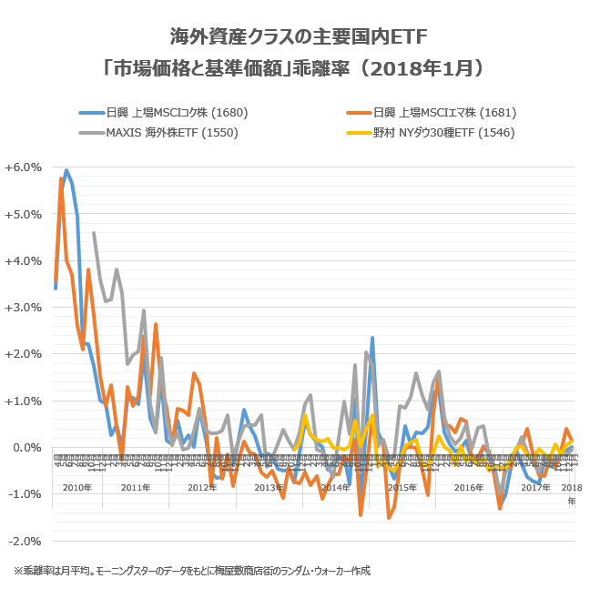 海外資産クラスの主要銘柄の乖離率について、2017年11月の状況をチェック