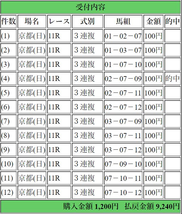 1月14日京都11R 日経新春杯的中