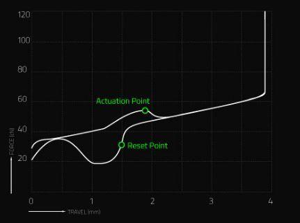 20171103_Razer_green_sw_graph.jpg
