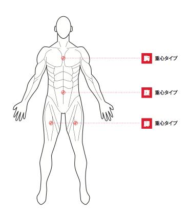 ライディングフォーム改造は、ライダー重心位置の把握から