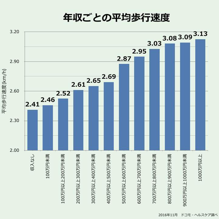 年収ごとの平均歩行速度