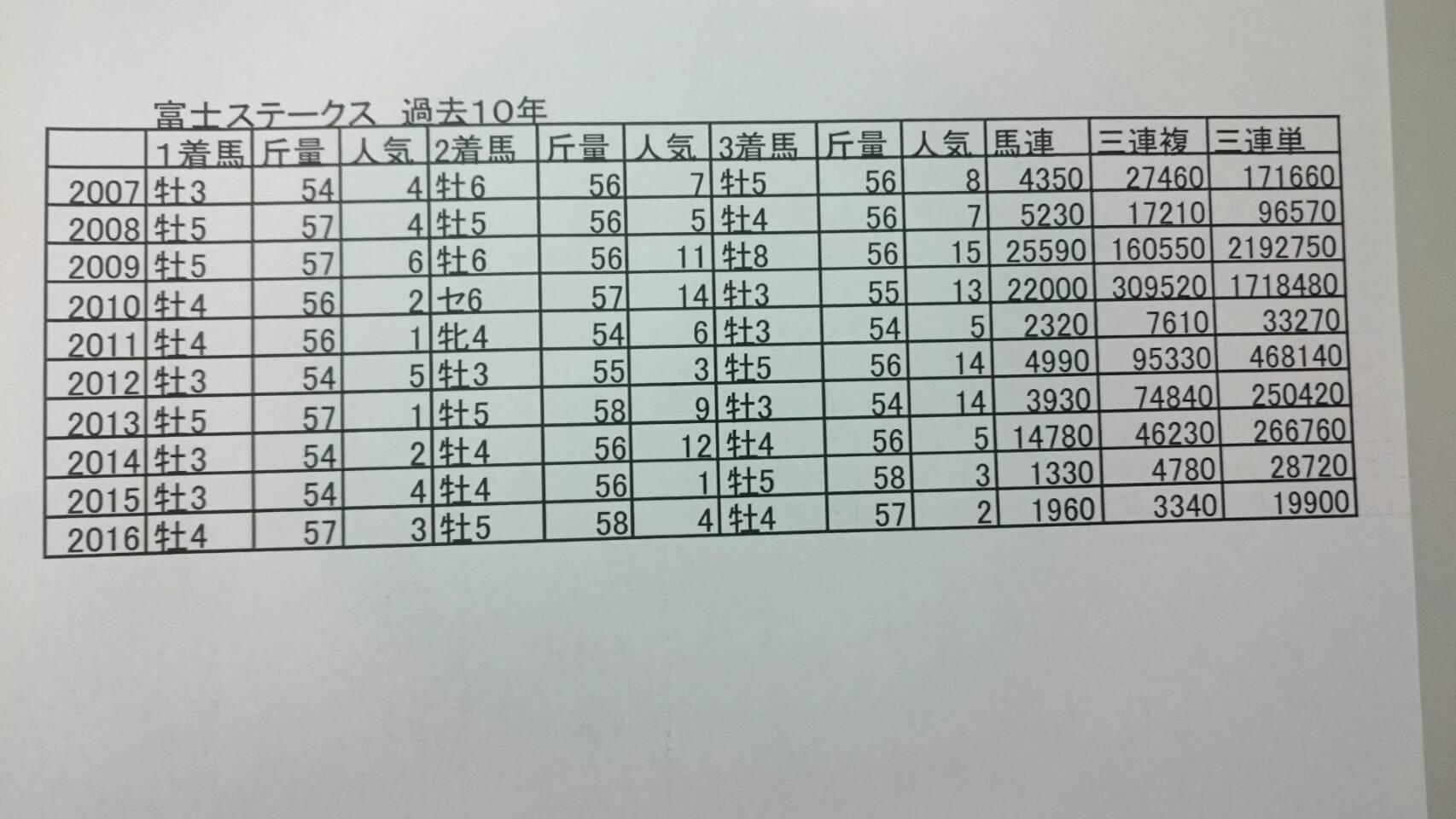 富士ステークス①