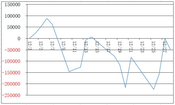 12月の損益グラフ