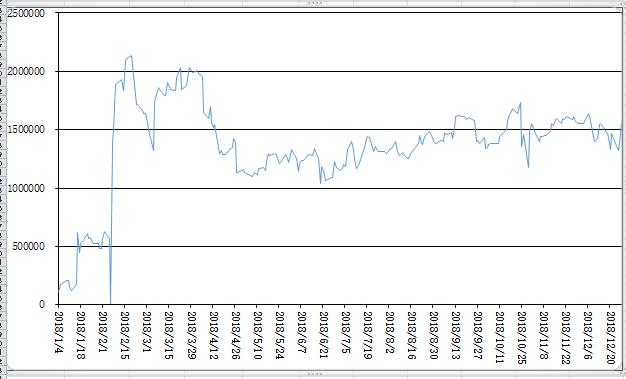 年間損益グラフ1