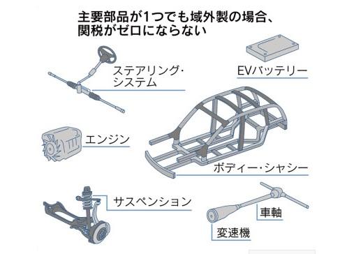 2018-10-27日経のNAFTA記事